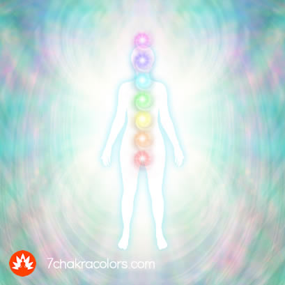 Chakras and Colors of Aura