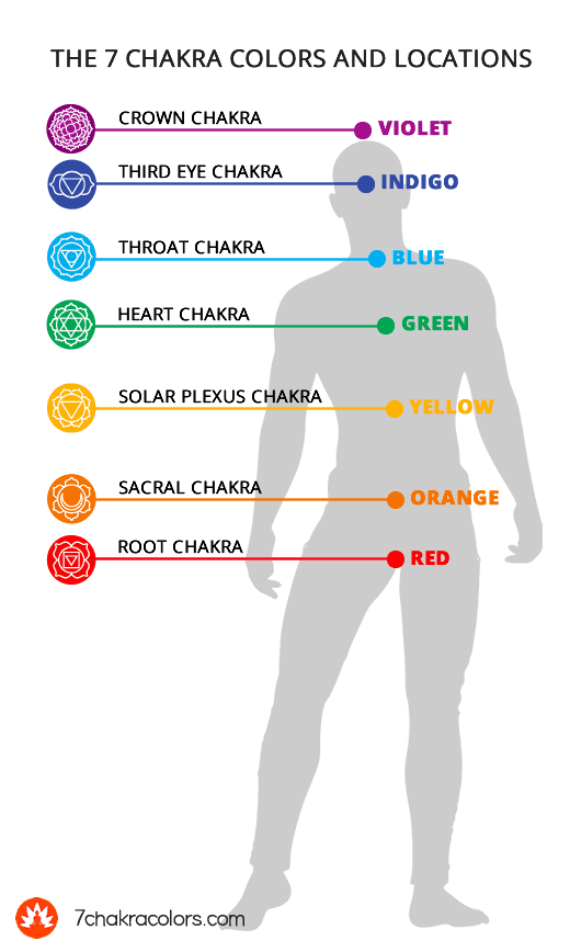 Chakra Colors and Locations in Order - Root to Crown
