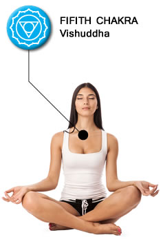Throat Chakra Location
